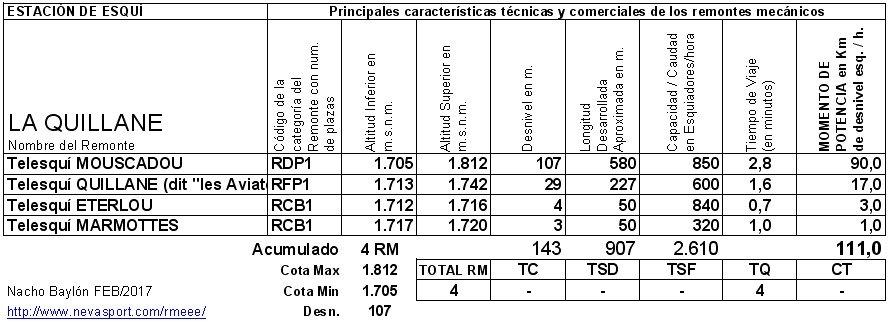 Cuadro RM La Quillane 2016/17