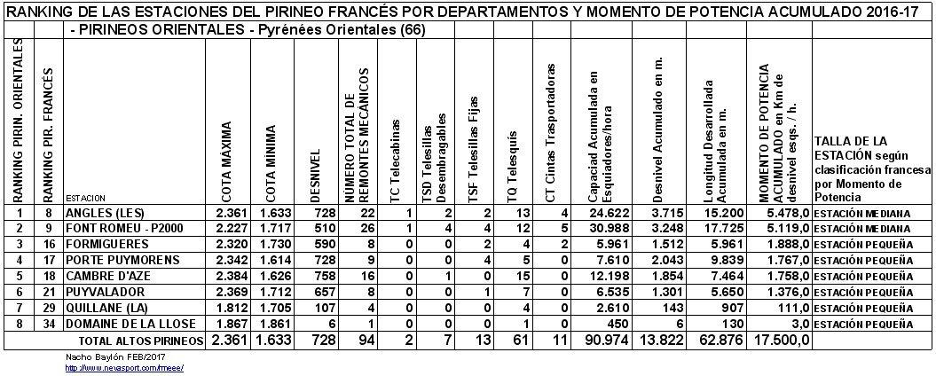 Clasificación por MP estaciones Pirineos Orientales 2016-17