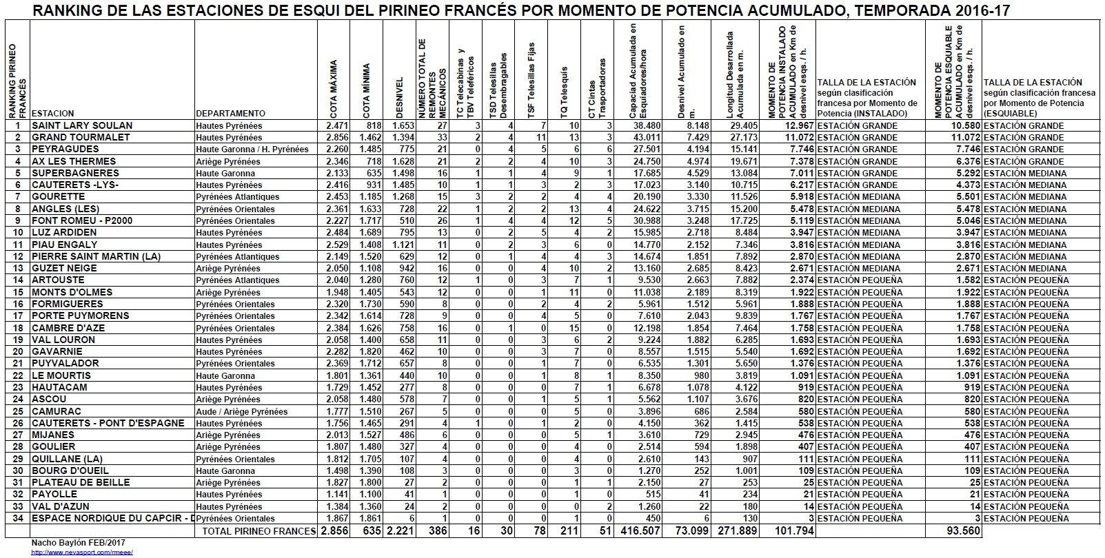Clasificación por MP Pirineo Francés 2016-17