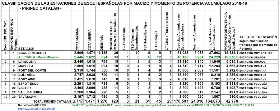 Clasificación por MP estaciones Pirineo Catalán 2018-19