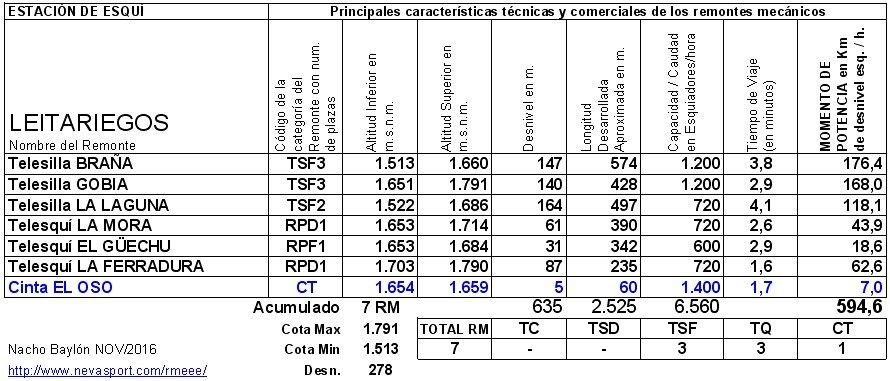 Cuadro RM Leitariegos 2016/17
