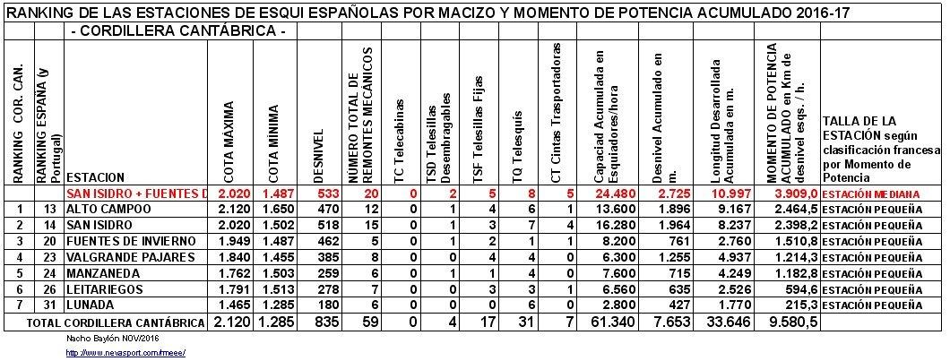 Clasificación por MP estaciones Cordillera Cantábrica 2016-17