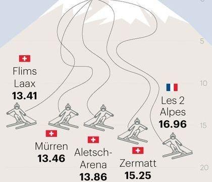 Las 5 más grandes del esquí