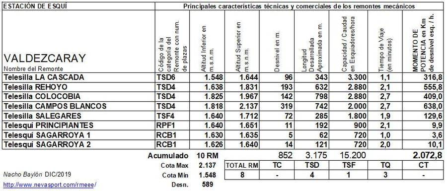 Cuadro Remontes Mecánicos Valdezcaray 2019/20