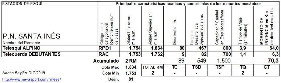 Cuadro Remontes Mecánicos Santa Inés 2019/20
