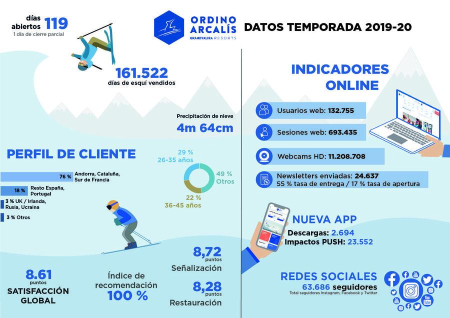 Gráfico datos Ordino Arcalis