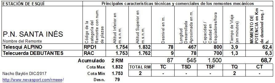 Cuadro RM Santa Inés 2017/18