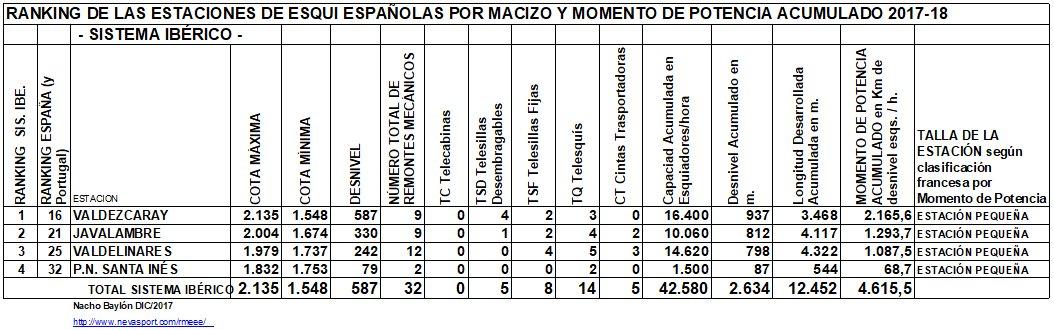 Clasificación por MP estaciones Sistema Ibérico 2017-18