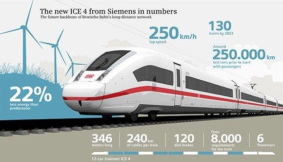 Alemania acerca a los Alpes sus nuevos ICE