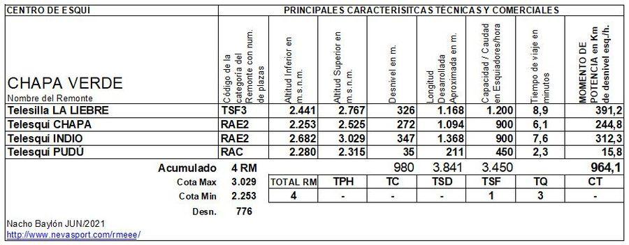 Cuadro Remontes Mecánicos Chapa Verde, 2021