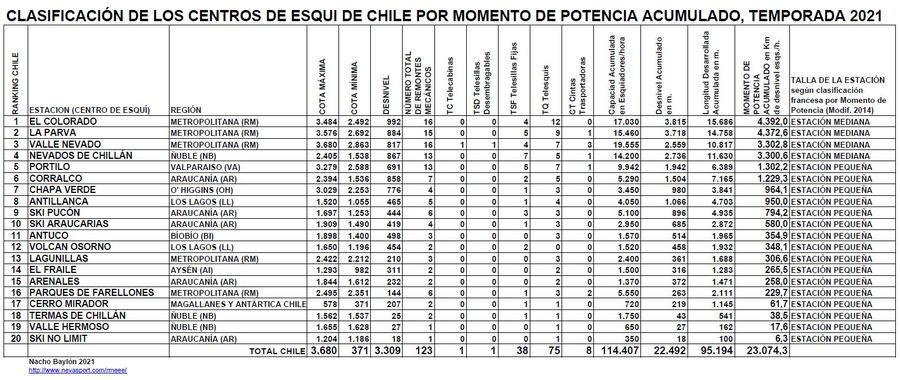 Clasificación por Momento de Potencia Centros de Esquí de Chile temporada 2021