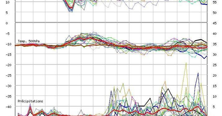 Prevision meteorologica del 21 al 27 de Agosto