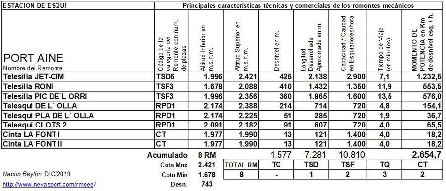 Cuadro Remontes Mecánicos Port Ainé 2019/20