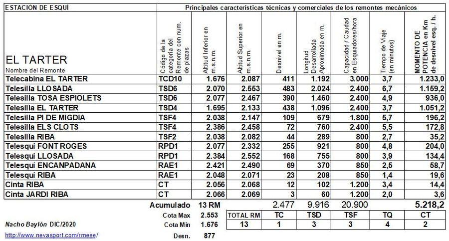 Cuadro Remontes Mecánicos El Tarter 2020/21