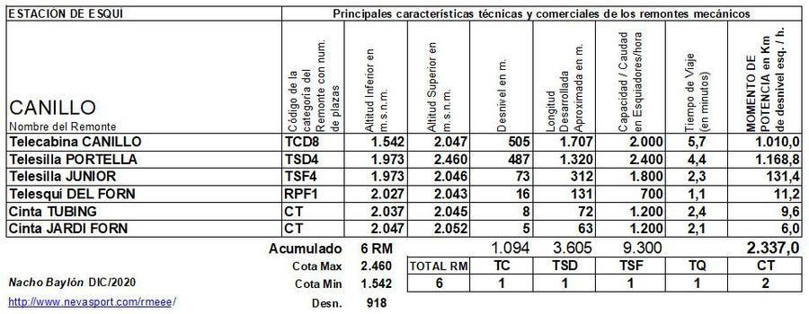 Cuadro Remontes Mecánicos Canillo 2020/21