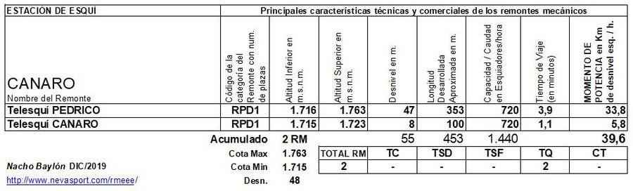 Cuadro Remontes Mecánicos Canaro 2020/21