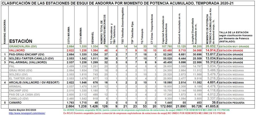 Clasificación por Momento de Potencia estaciones Andorra temporada 2020/21