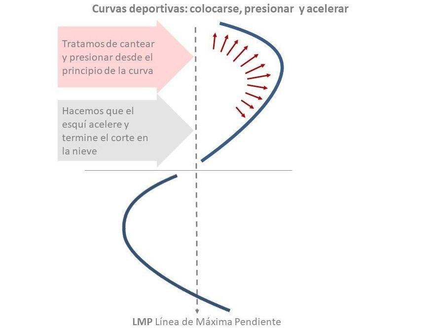 curva deportiva