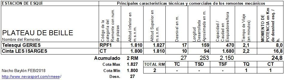 Cuadro RM Plateau de Beille 2017/18