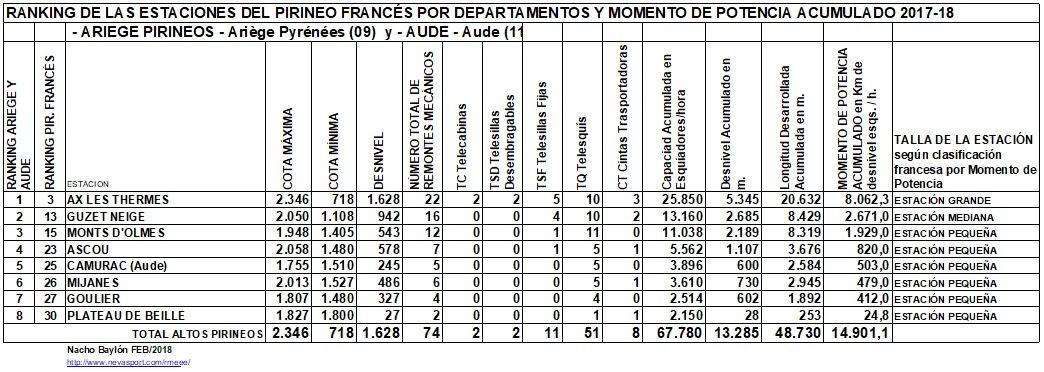 Clasificación por MP estaciones Ariege Pirineos y Aude 2017-18