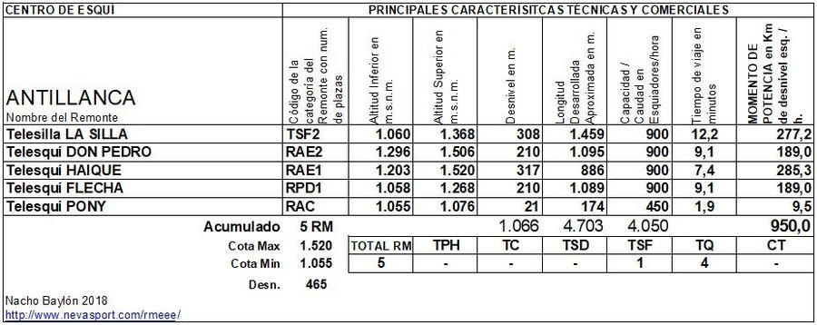 Cuadro Remontes Mecánicos Antillanca 2018