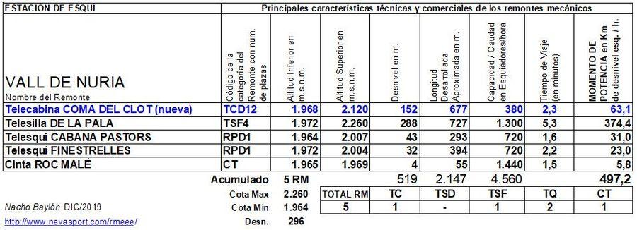 Cuadro Remontes Mecánicos Vall de Núria 2019/20