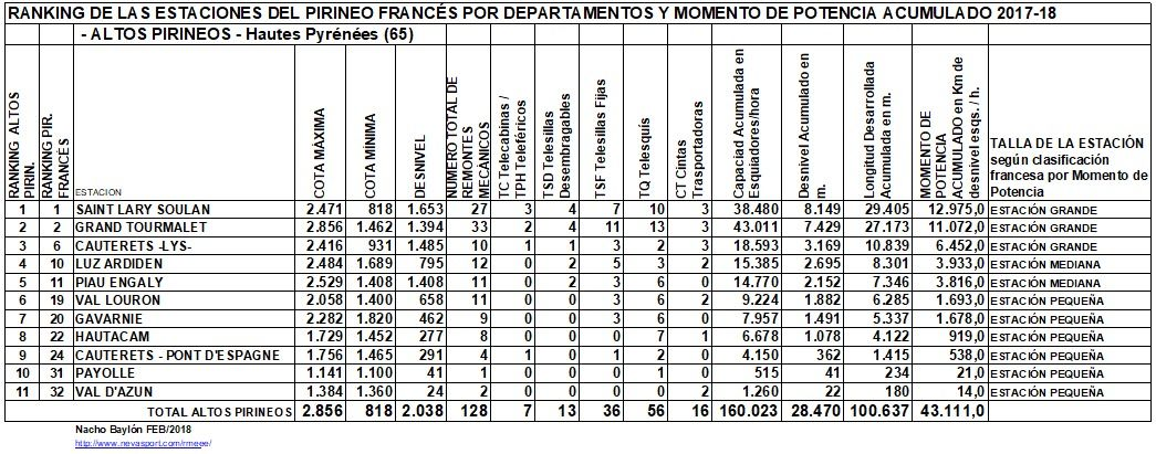 Clasificación por MP estaciones Altos Pirineos 2017-18