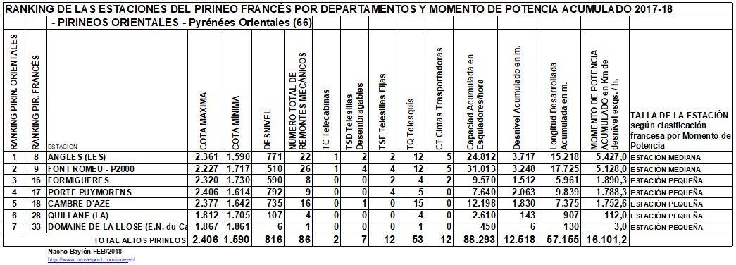Clasificación por MP estaciones Pirineos Orientales 2017-18