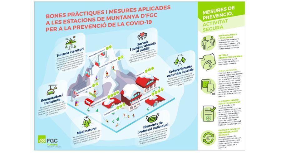 Medidas aplicadas en las estaciones de montaña de FGC para la prevención del COVID-19