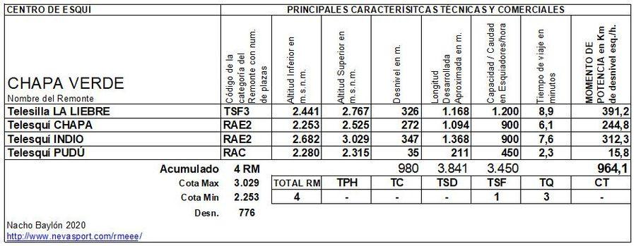 Cuadro Remontes Mecánicos Chapa Verde 2020