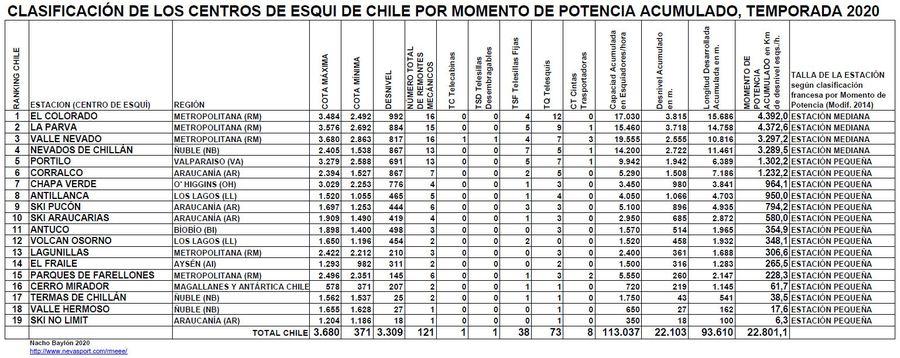 Clasificación por Momento de Potencia Centros de Esquí de Chile temporada 2020