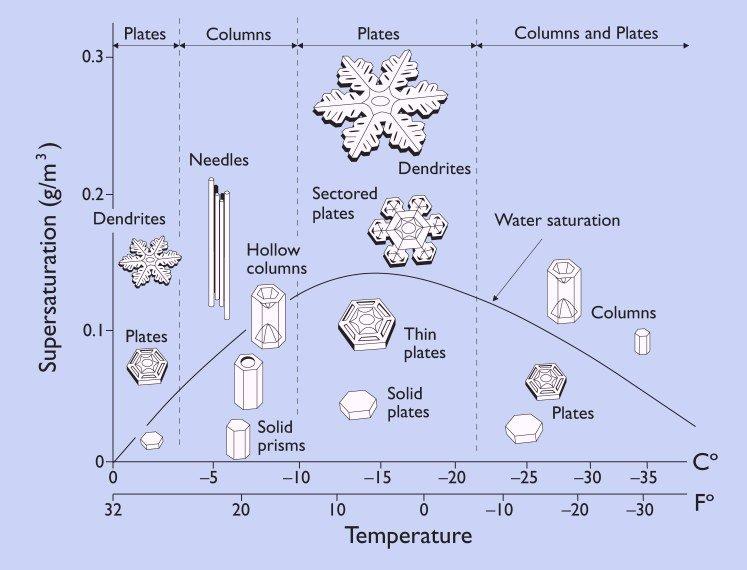 Diagrama de morfología dels flocs de neu - Imatge creada i amb copyright de Kenneth G. Libbrecht, Caltech