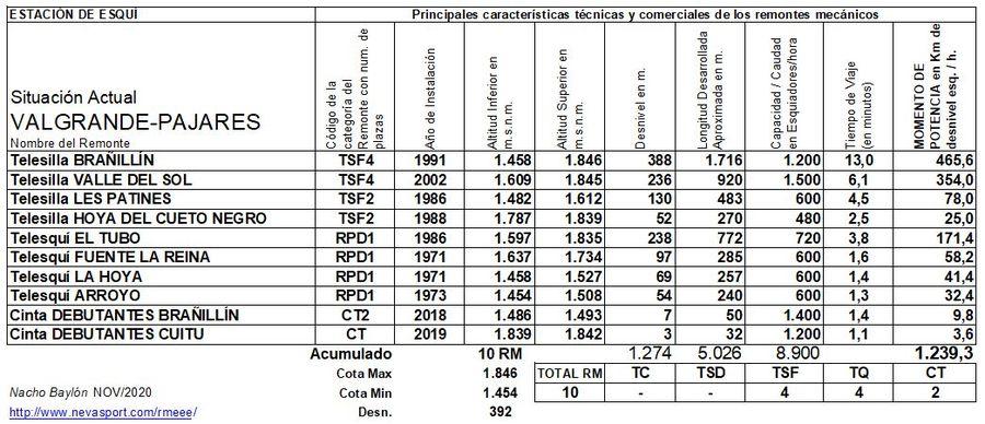 Cuadro Remontes Mecánicos Valgrande-Pajares Situación Actual
