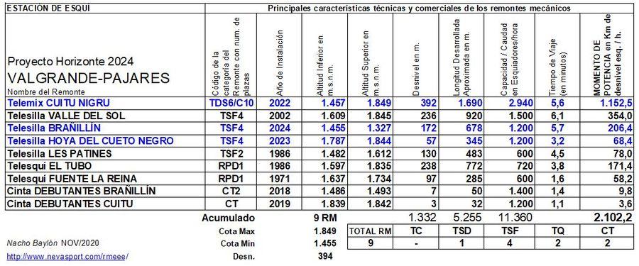 Cuadro Remontes Mecánicos Valgrande-Pajares Horizonte 2024