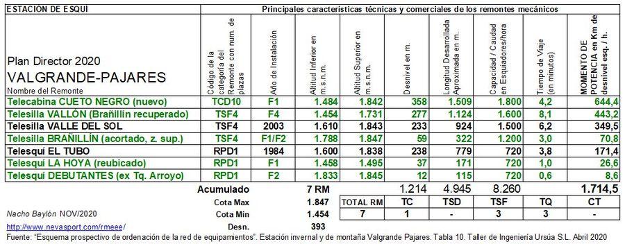 Cuadro Remontes Mecánicos Valgrande-Pajares Plan Director 2020