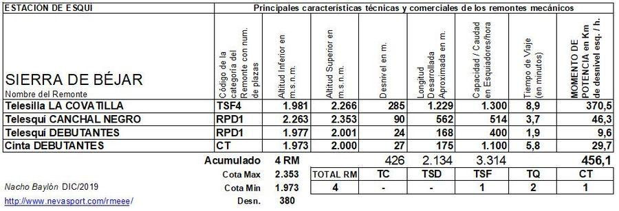 Cuadro Remontes Mecánicos Sierra de Béjar 2019/20
