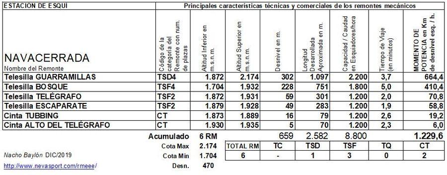 Cuadro Remontes Mecánicos Puerto de Navacerrada 2019/20