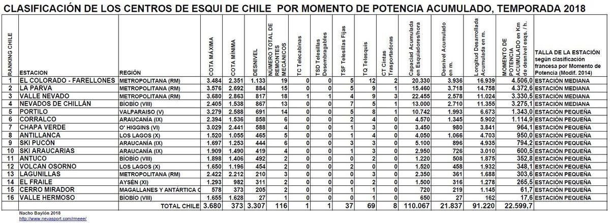 Clasificación por Momento de Potencia Centros de Esquí de Chile Temporada 2018