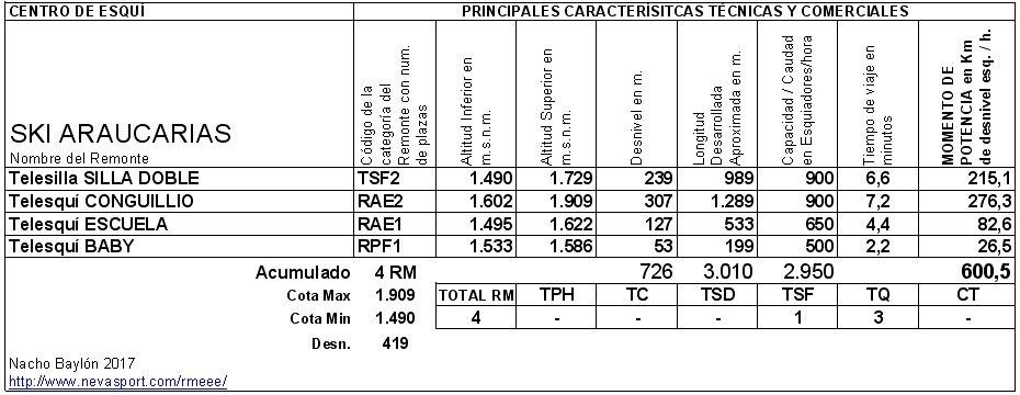 Cuadro Remontes Mecánicos Araucarias 2017