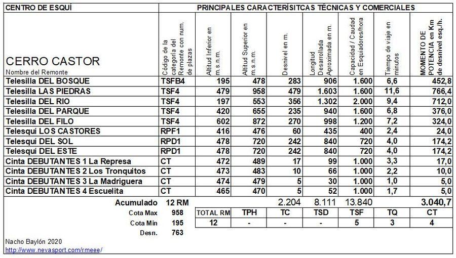 Cuadro Remontes Mecánicos Cerro Castor 2020