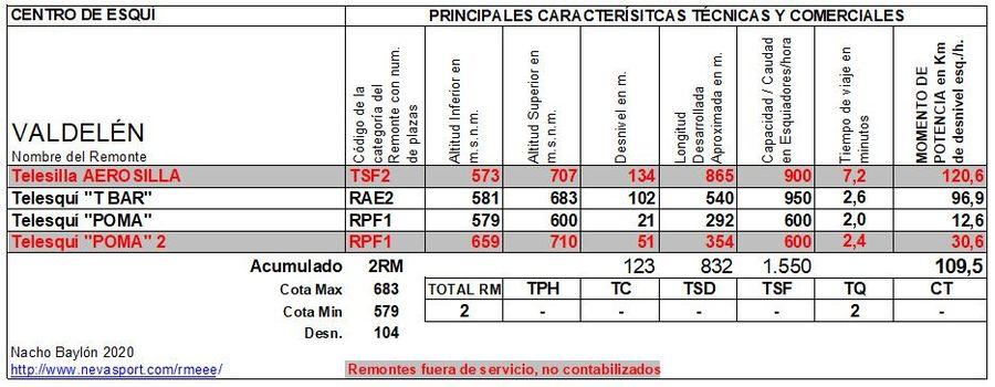 Cuadro Remontes Mecánicos Valdelén 2020