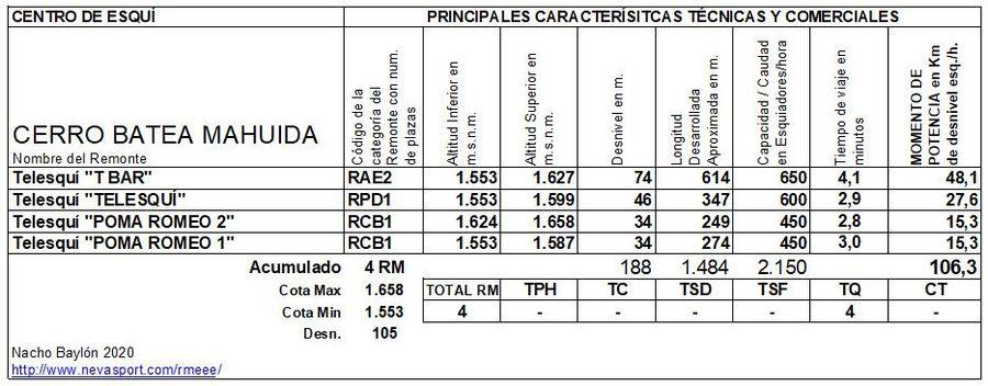 Cuadro Remontes Mecánicos Cerro Batea Mahuida 2020