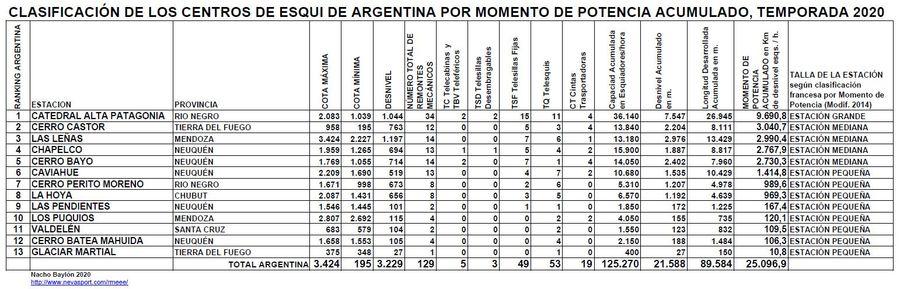 Clasificación por Momento de Potencia Centros de Esquí de Argentina temporada 2020