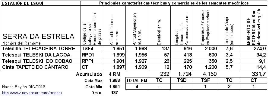 Cuadro RM Serra da Estrela 2016/17