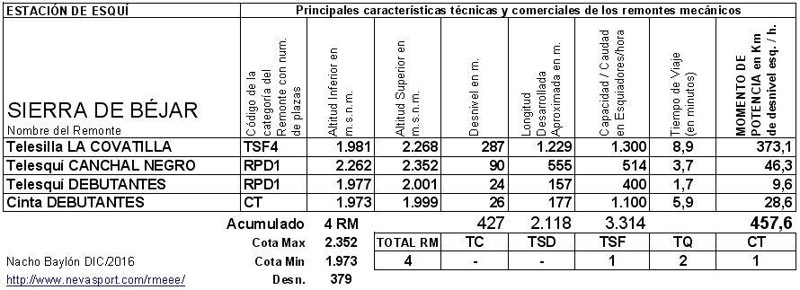 Cuadro RM Sierra de Béjar - La Covatilla 2016/17