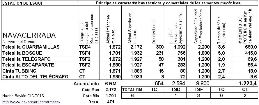 Cuadro RM Puerto de Navacerrada 2016/17
