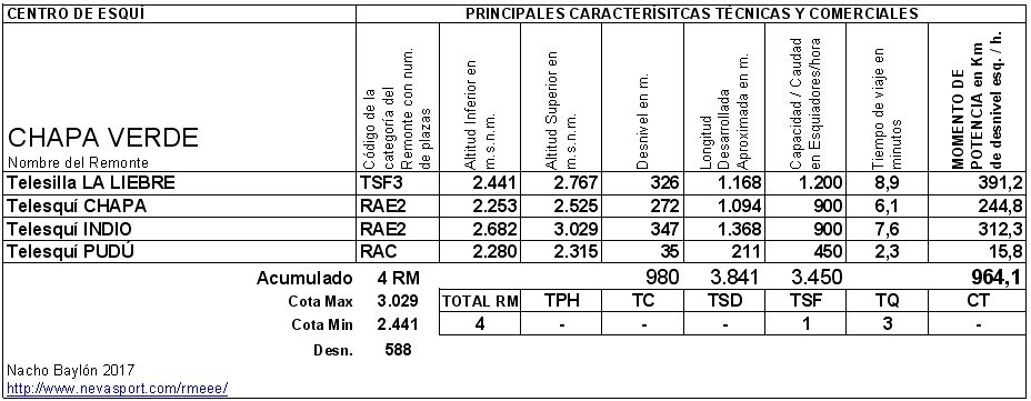 Cuadro Remontes Mecánicos Chapa Verde 2017