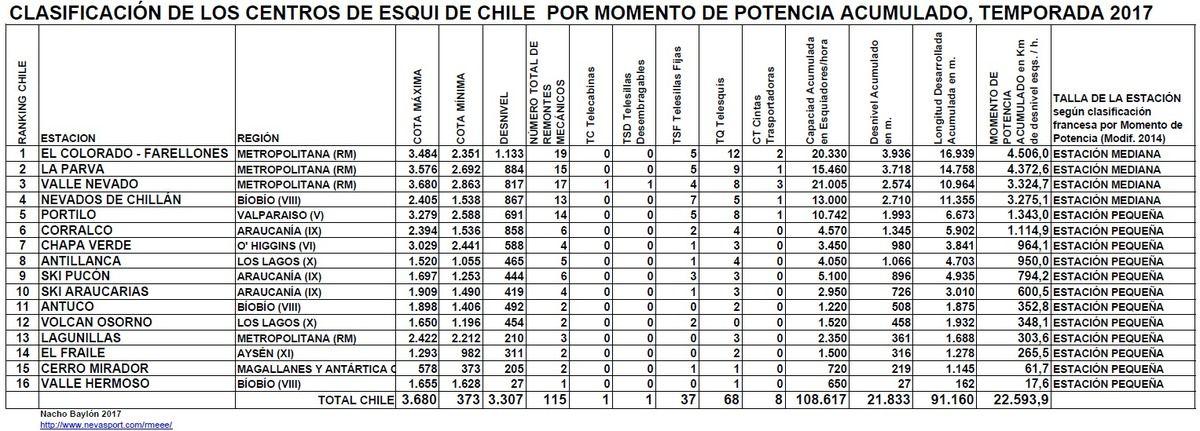Clasificación por Momento de Potencia Centros de Esquí de Chile Temporada 2017