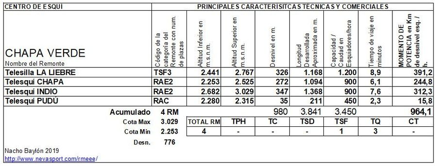 Cuadro Remontes Mecánicos Chapa Verde 2019