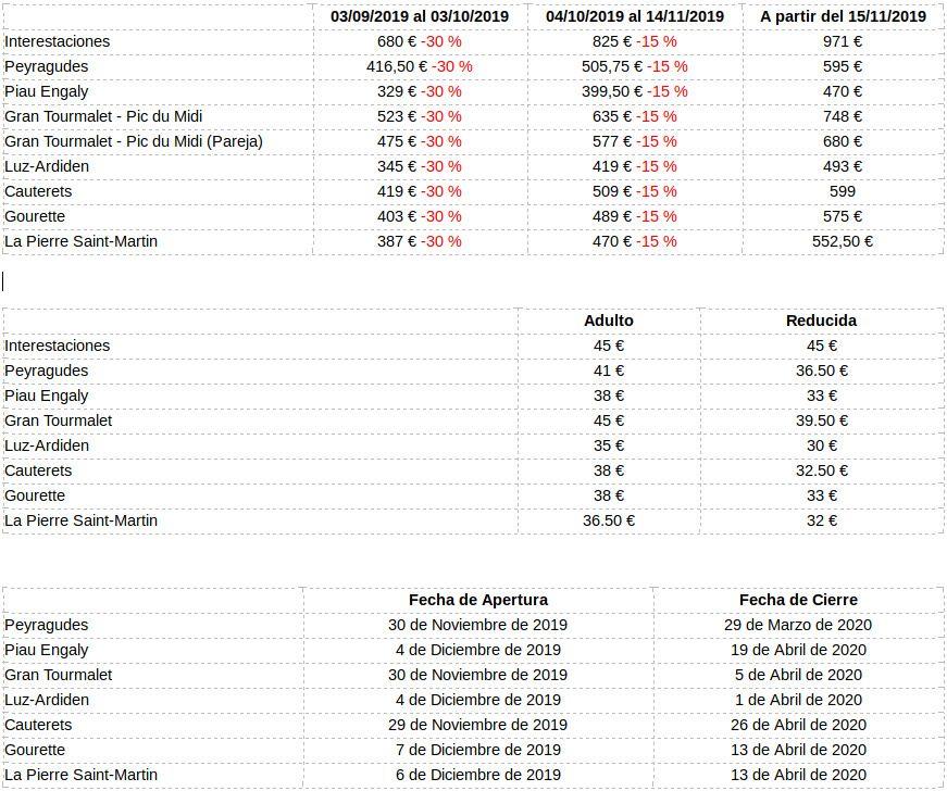Precios Npy 2019-2010